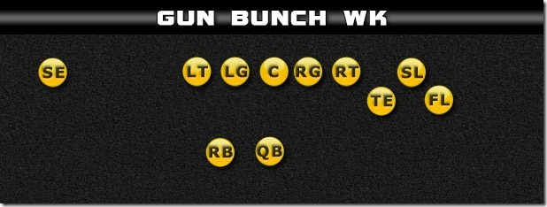 gun bunch wk Gun Bunch Formation Breakdown