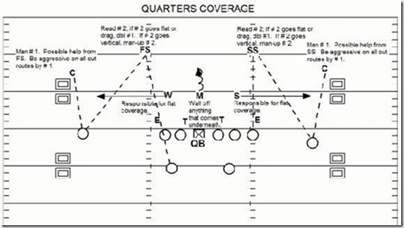 quarters coverage 1 QUARTERS COVERAGE: PART 1: THE BASICS