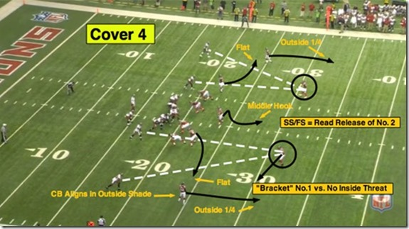 quarters coverage 3 QUARTERS COVERAGE: PART 1: THE BASICS